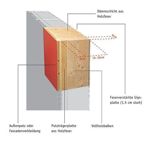 BaumHaus light: Das BaumHaus aus naturmassiven Holzriegeln