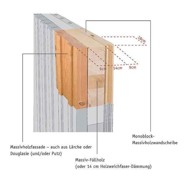 Grafik Monoblock Wandaufbau vollmassiv.