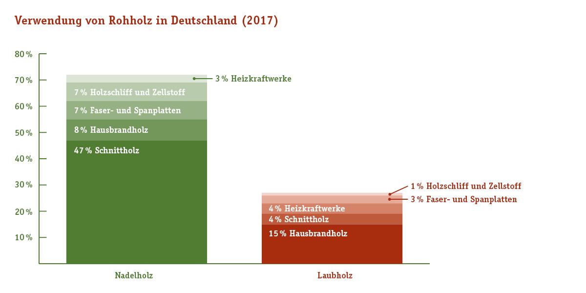 Ein Balkendiagramm zur Holzverwendung in Deutschland mit Aufteilung zwischen Nadelholz und Laubholz.
