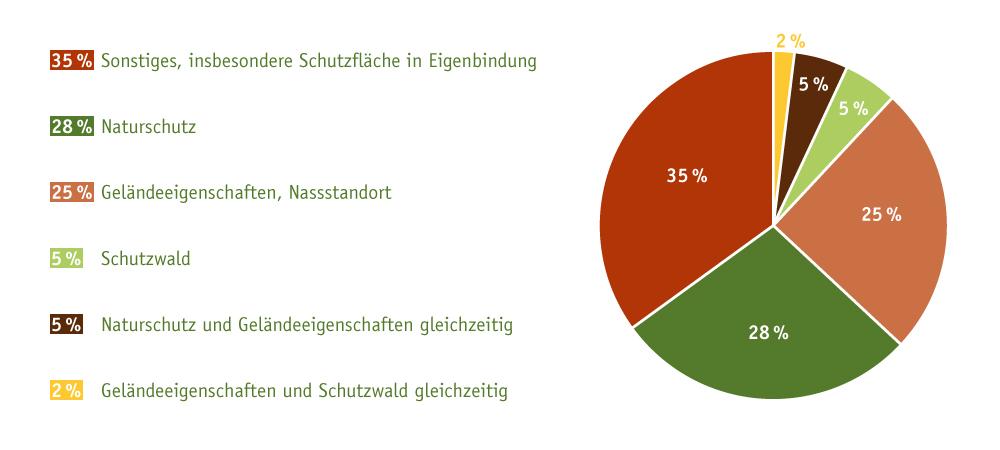 Grafik zum Thema Holznutzung laut Bundesministerium für Ernährung, Landwirtschaft und Verbraucherschutz.