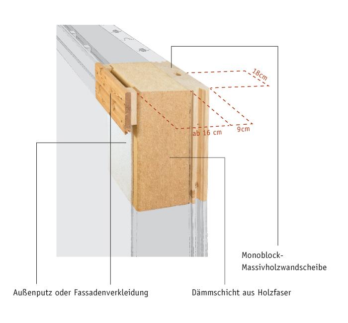 Monoblock Massivholzwand mit Dämmschicht.