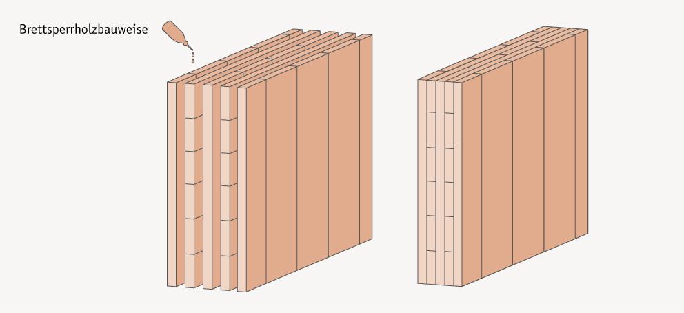 Brettsperrholzbauweise